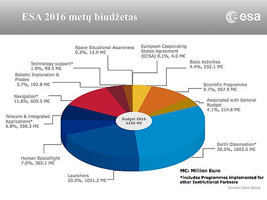 ESA_budget_2016_A