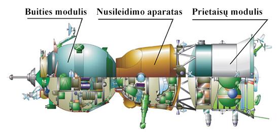 Sojuzschema