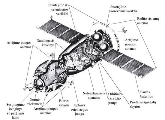 Sojuz-1 konstrukcija