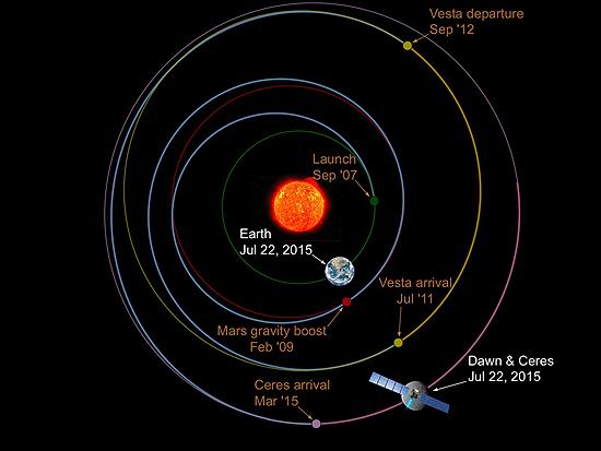 Algimantas Avižienis, Huygens, New Horizons, Philae, Pioneer 10, Pioneer 11, Cassini, Rosseta, Voyager 1, Voyager 2, Dawn July 2015