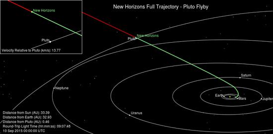 Algimantas Avižienis, Huygens, New Horizons, Philae, Pioneer 10, Pioneer 11, Cassini, Rosseta, Voyager 1, Voyager 2, New Horizons trajectory