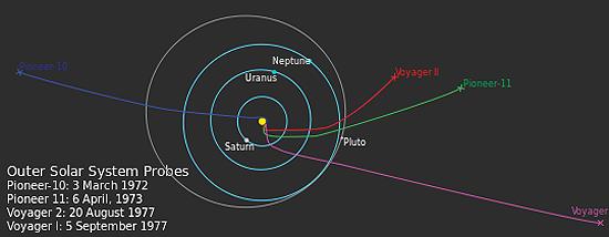 Algimantas Avižienis, Huygens, New Horizons, Philae, Pioneer 10, Pioneer 11, Cassini, Rosseta, Voyager 1, Voyager 2, Outer Solar system