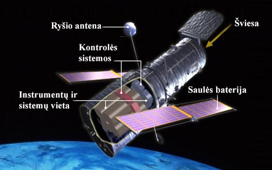 Teleskopas, Compton, Chandra, Fermi, GAIA, Hubble Space telescope