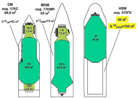 TKS Rusijos segmento moduliai