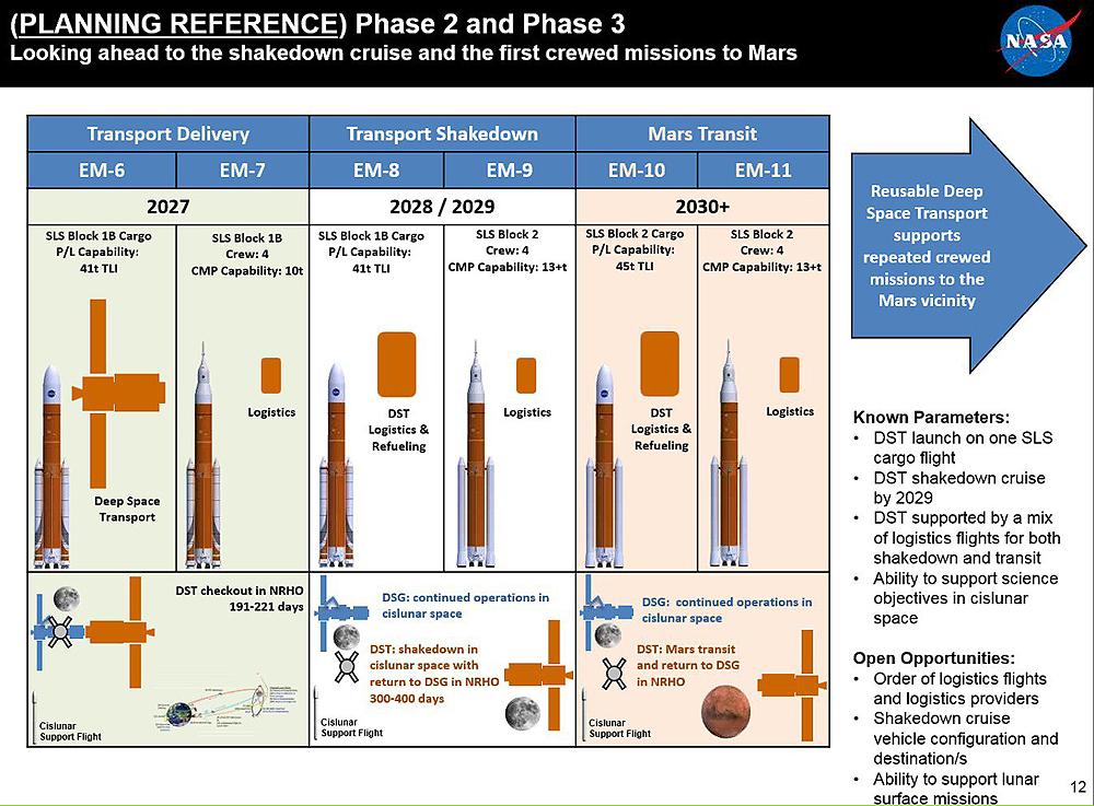 Deep Space Gateway, trečioji fazė