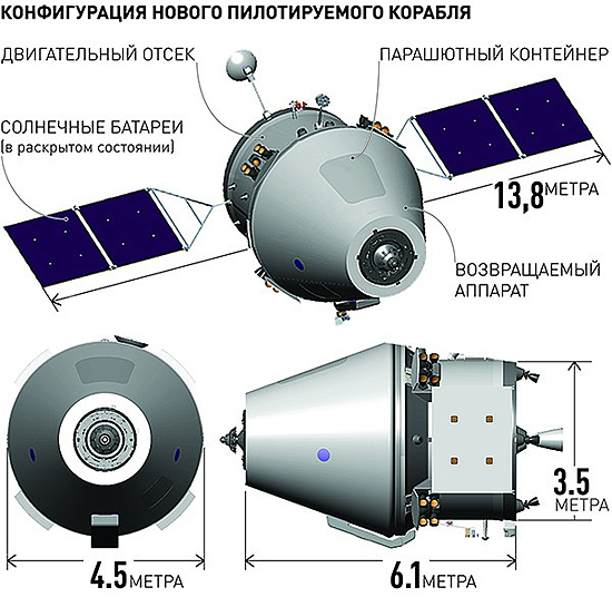 Federacija, Rusija, erdvėlaivis Federacija 03