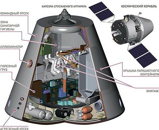Federacija, Rusija, erdvėlaivis Federacija 11