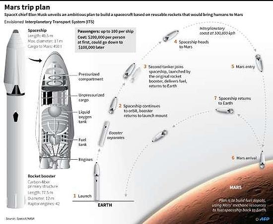 Elon Musk, SpaceX, BFR, Big Falcon Rocket, Big Fucking Rocket, Falcon Heavy, Saturn V