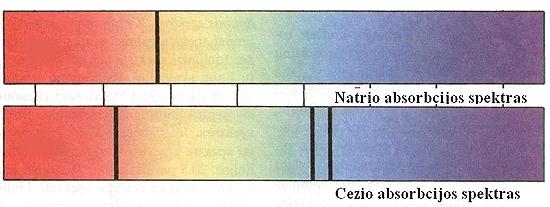 Natrio_Cezio_Spektrai_Absorbciniai