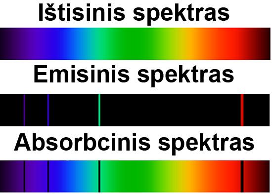 Spektrai_Rūšys