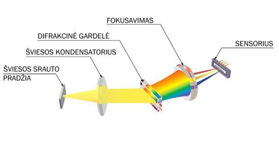 Spektrofotometras