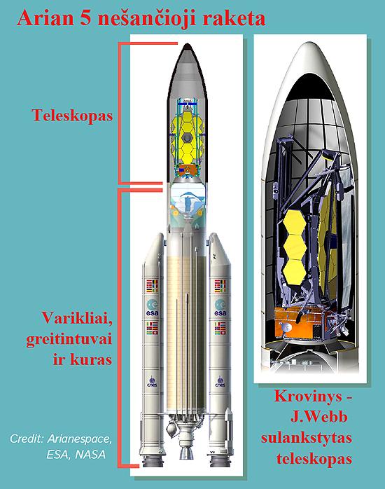 Hablo, Keplerio, Čandra, Niutono, Spicerio, Heršelio, Planko, teleskopai Ariane 5