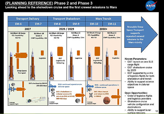 Deep Space Gateway, Lunar Orbital Platform - Gateway, TKS