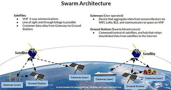 SwarmArchitectures