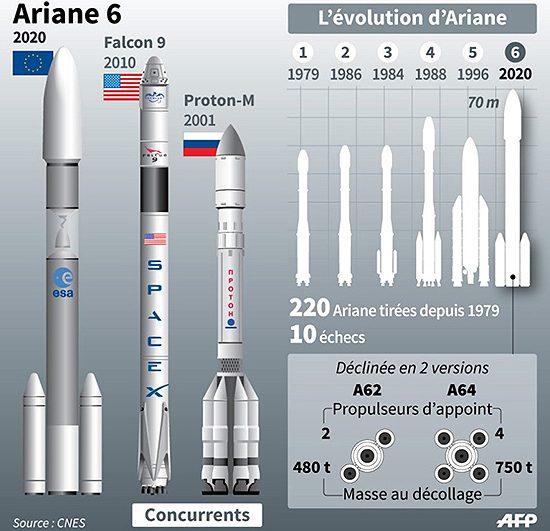 Ariane 6, Europos Kosmoso Agentūra, Ariane 5, Kinija, Airbus Ariane 6