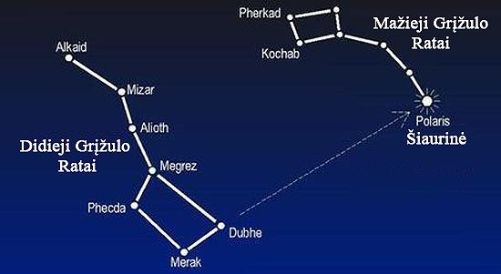 Cefeidė PolarStar Neutrinas, neutronas, neutroninė žvaigždė, cefeidė, pulsaras, juodoji bedugnė, gravitonas