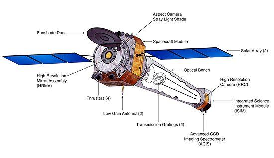 Fermi, Newton, Chandra, ATHENA