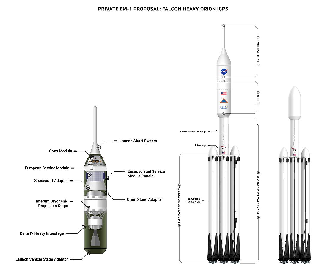 Delta, Falcon, Orion, SLS, Mėnulis