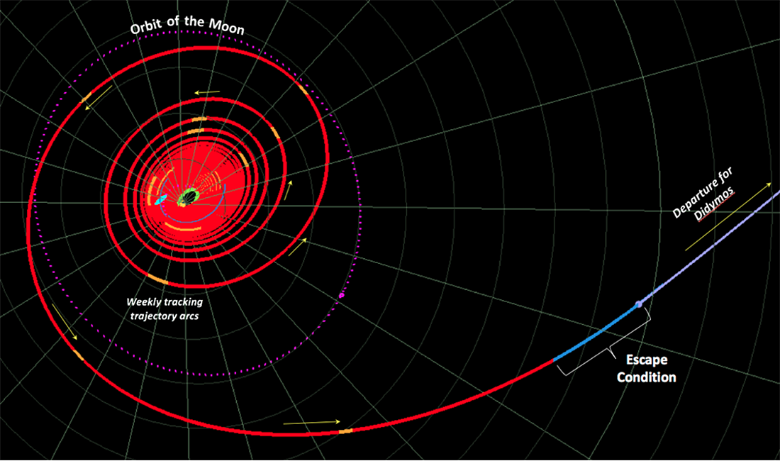 DART, NASA, Hera, Didymos, Didymoon