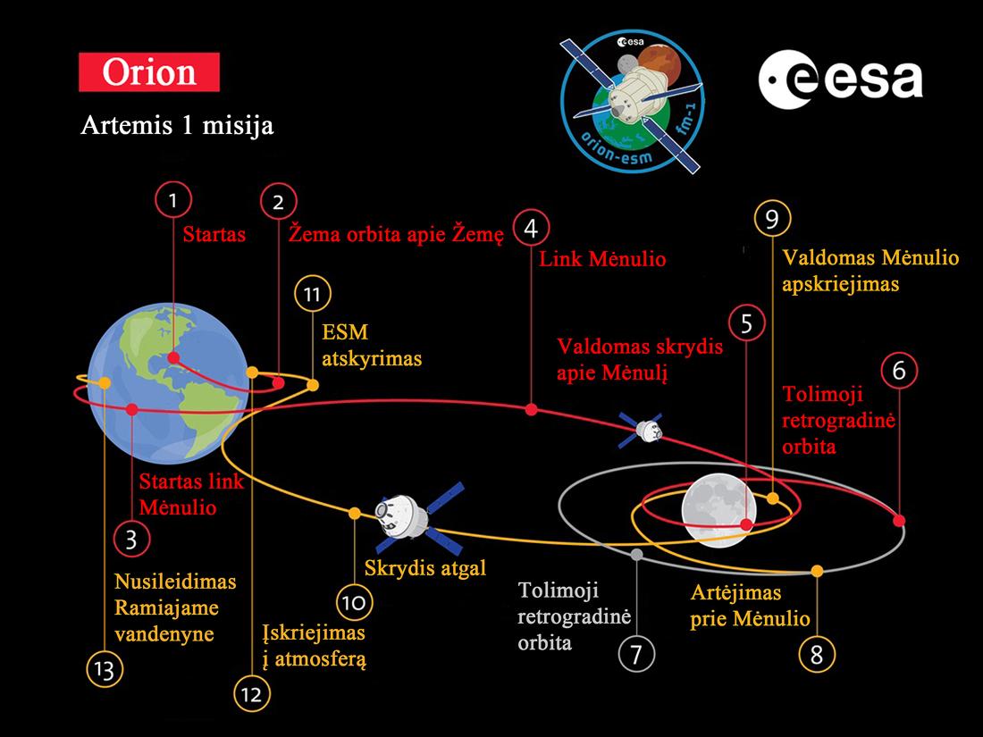 Artemis 1, NASA