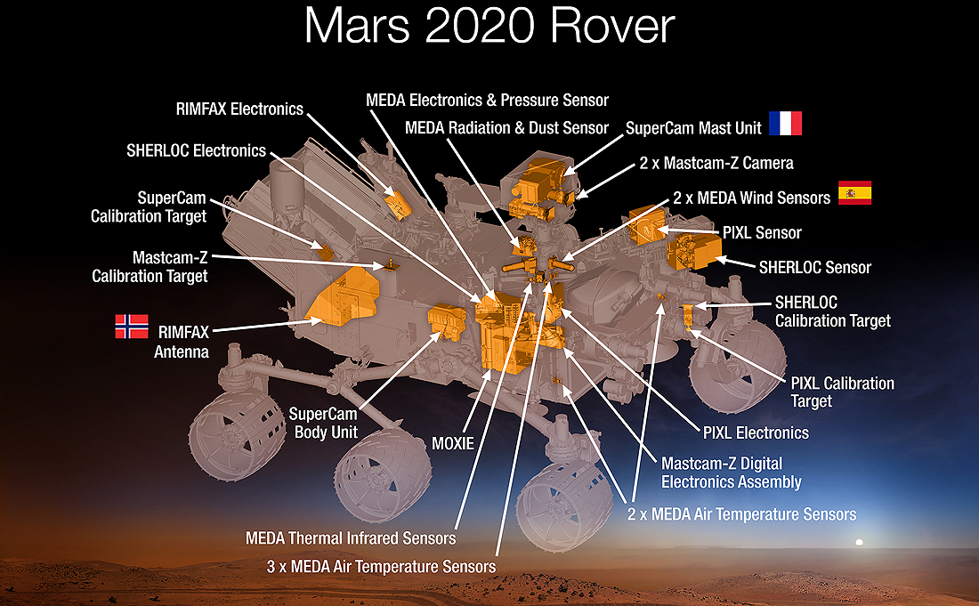 Mars2020 rover science instruments