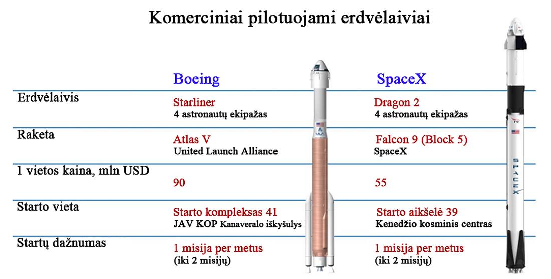 NASA, Boeing, SpaceX
