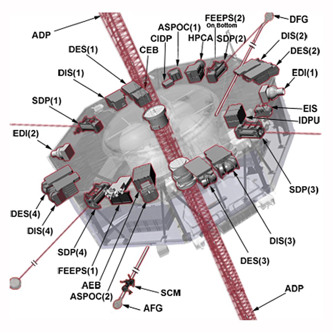 Magnetospheric MultiScale, MMS