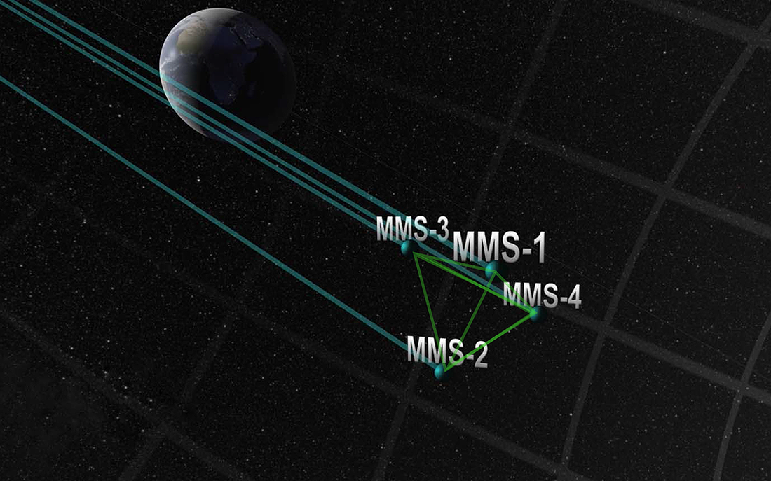 Magnetospheric MultiScale, MMS trajectory