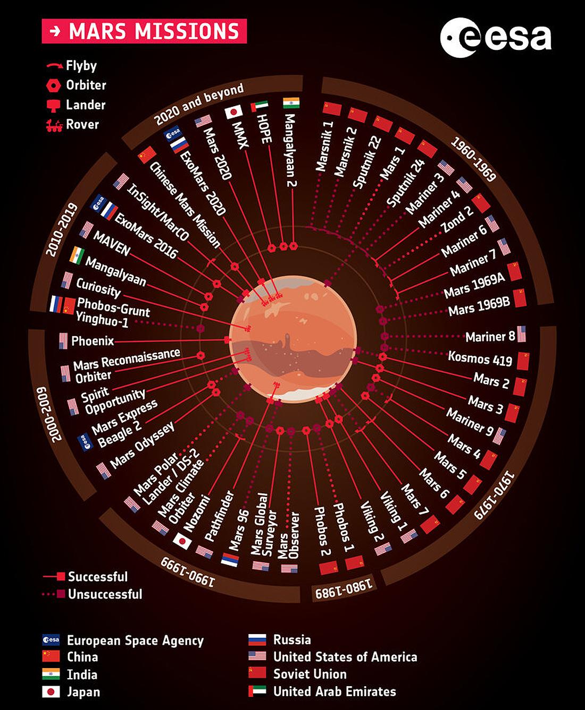 Missions_to_Mars_pillars, ExoMars, ESA, NASA