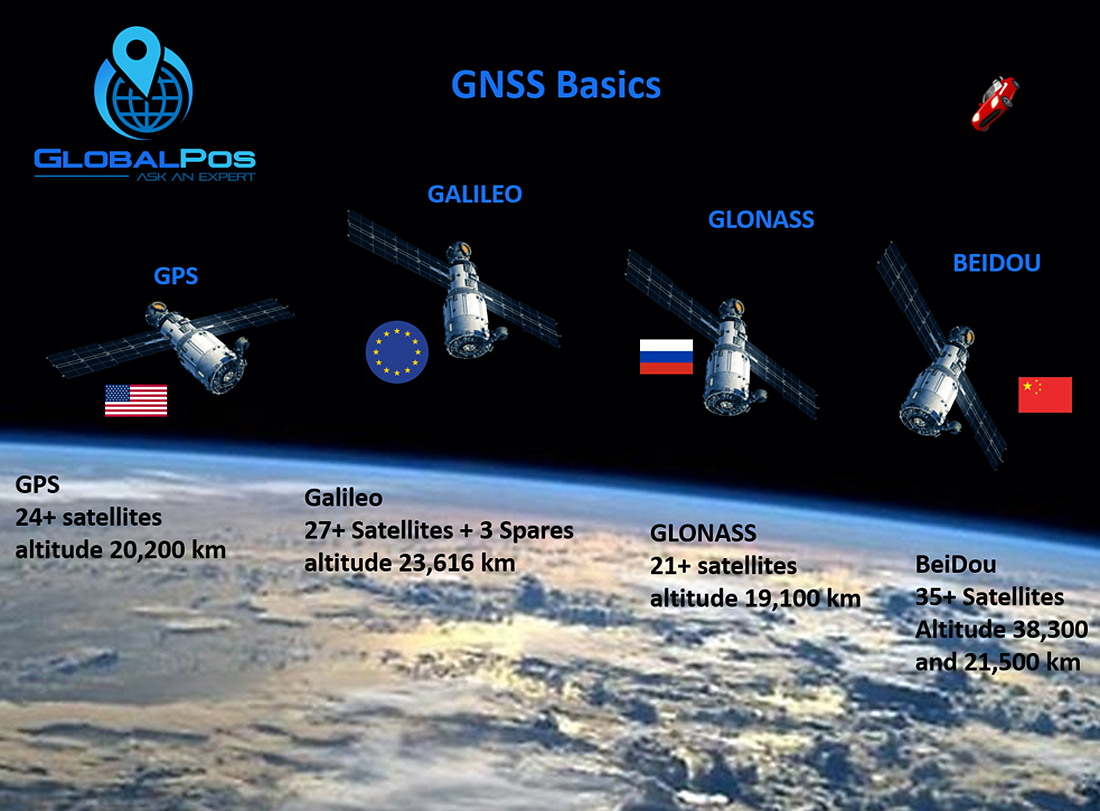 satai GNSS +Basics+Explained