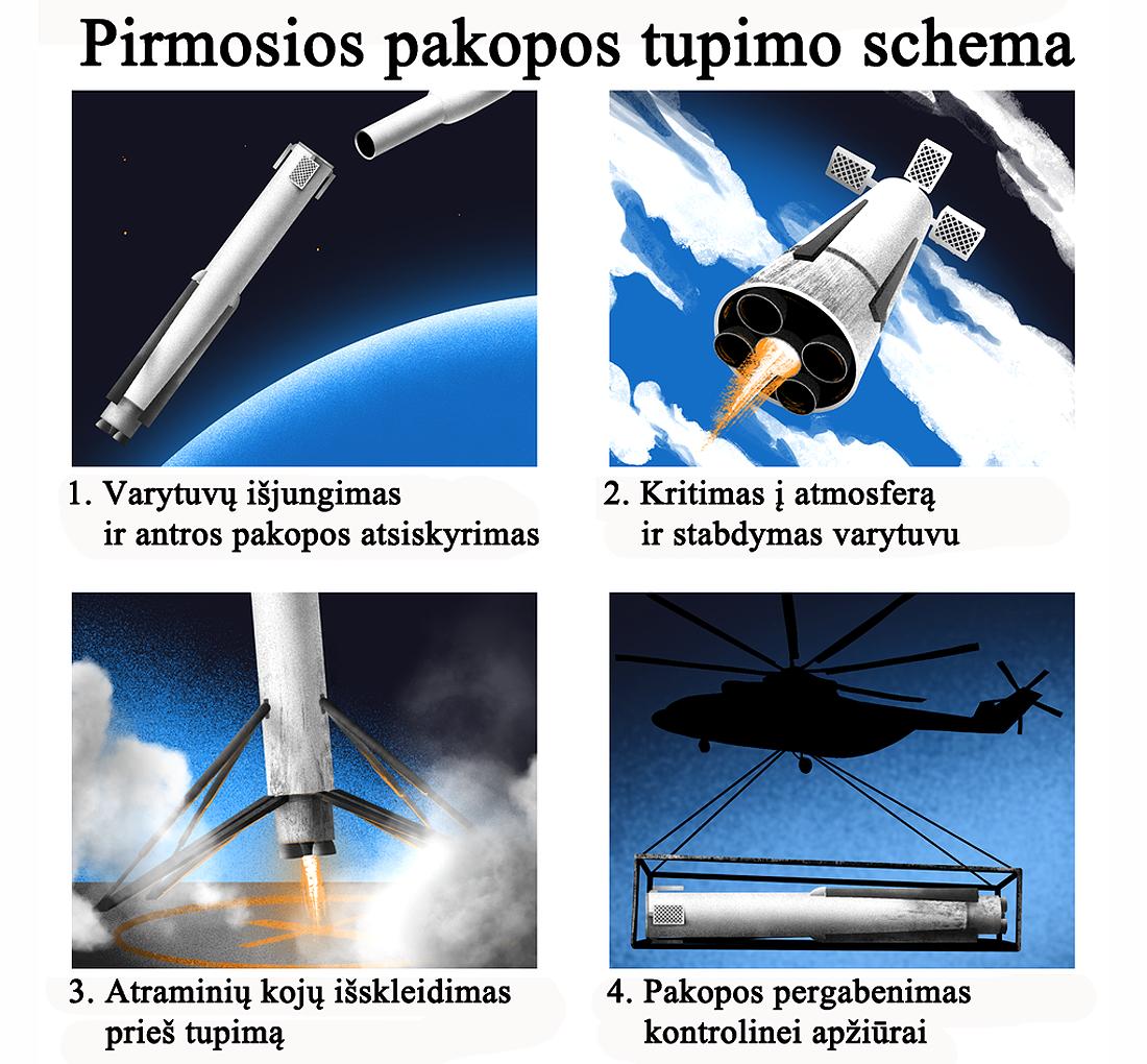 rocket Amūras