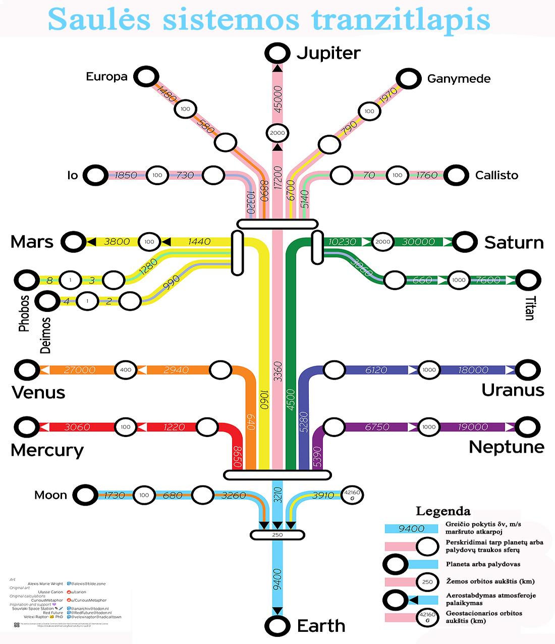 Solar System Subway astrolapiai