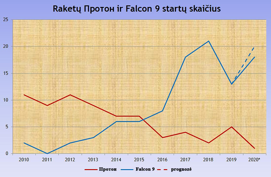 Rusijos Proton ir SpaceX Falcon