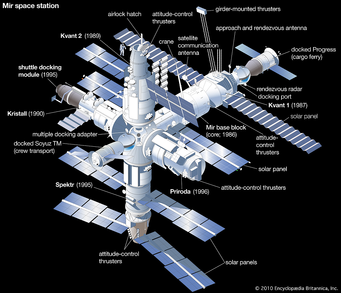 space-station-Soviet-Russian-Mir-completion-module-1996