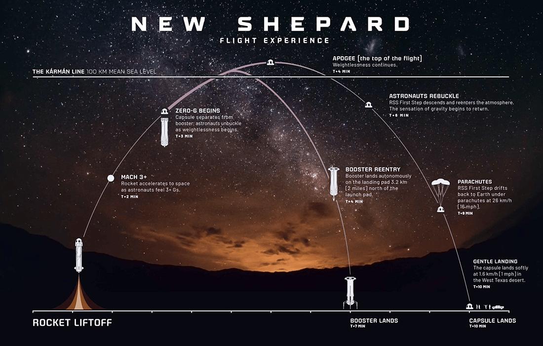 New Shepard rocket and spacecraft