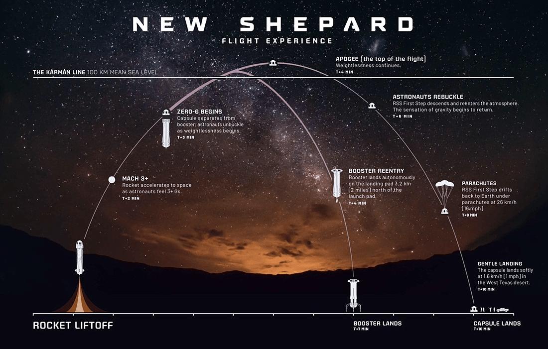 Shephard Blue Origin