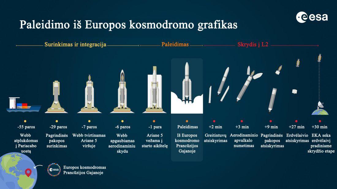 James Webb launch_timeline_at_Europe_s_Spaceport_pillars