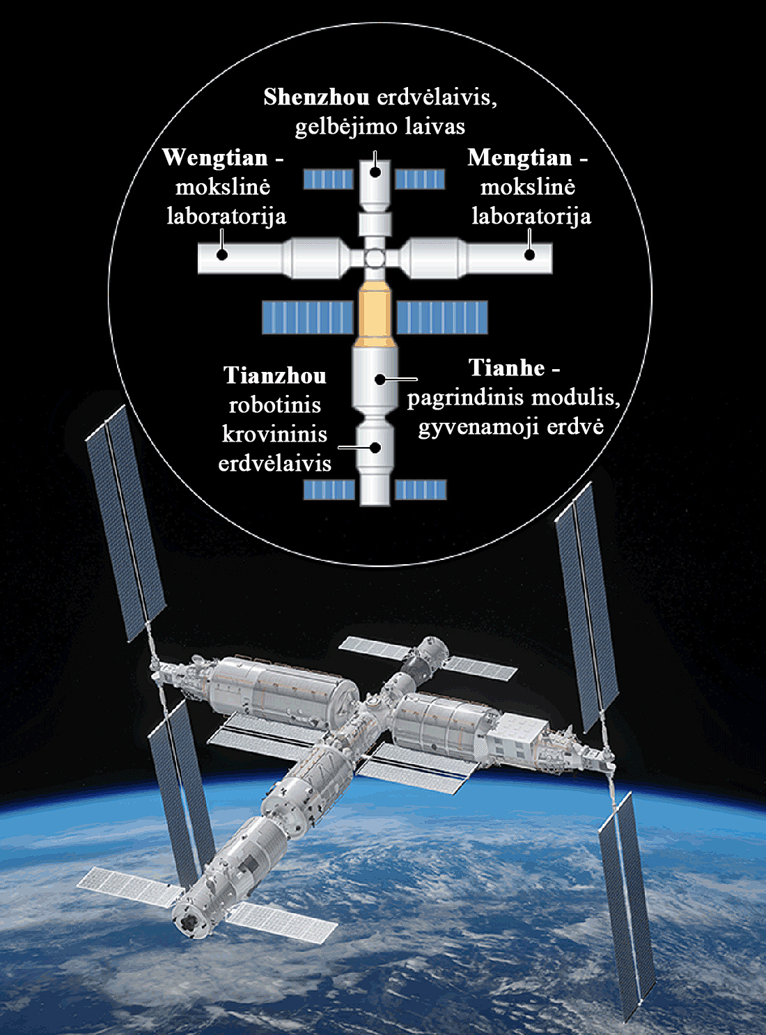Tianhe space station