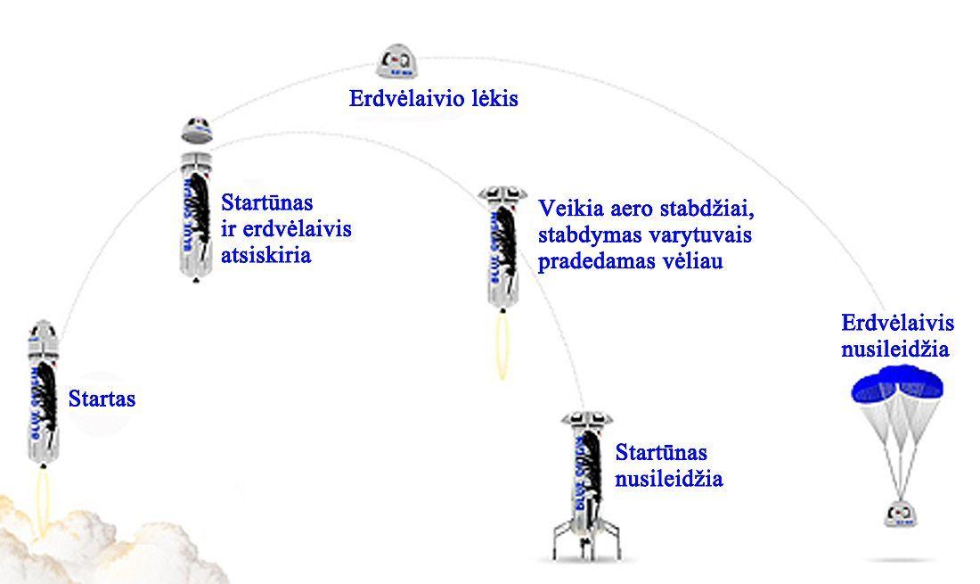 Blue origin trajectory
