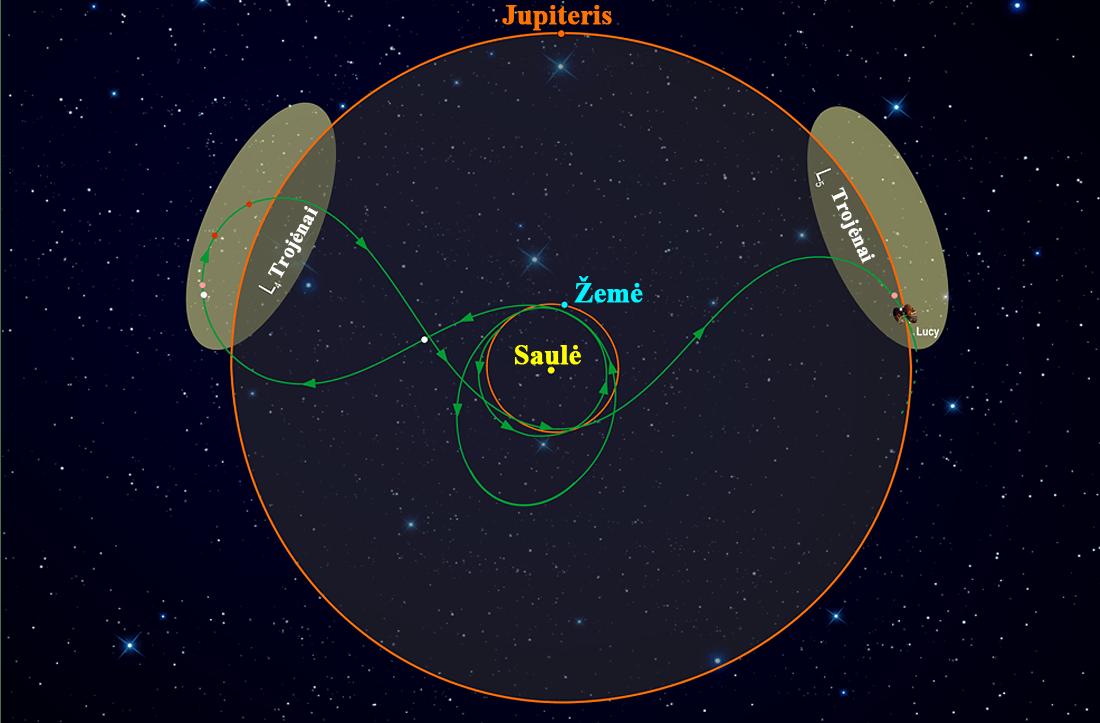 astronautikos kronikos Lucy trojans Jupiter