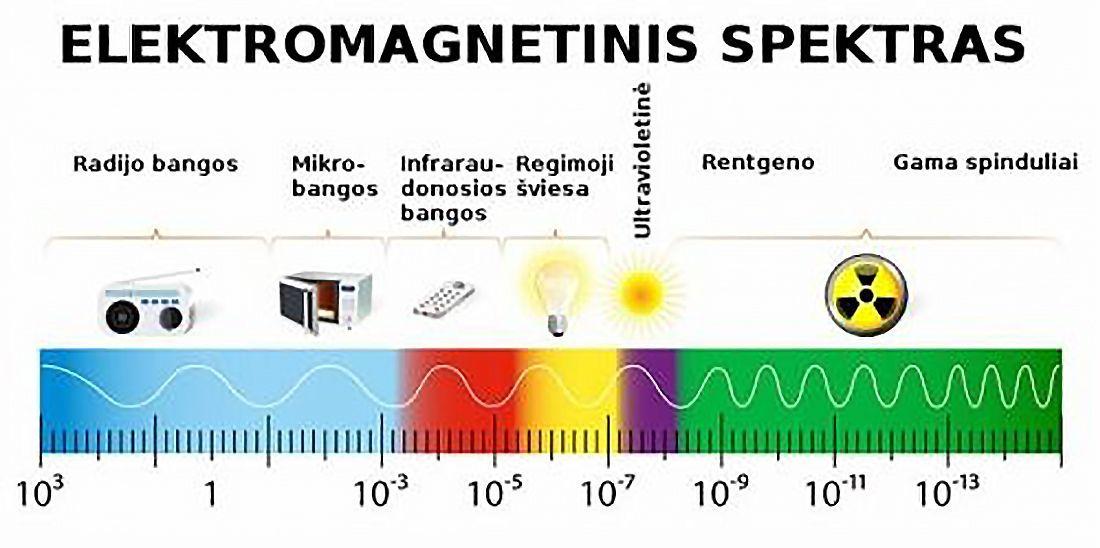 spektras gama